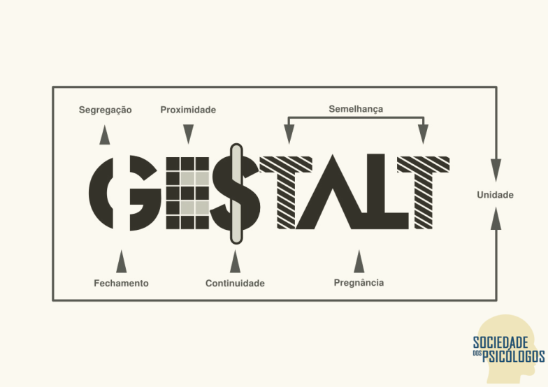 Psicologia da Forma - Psicologia da Gestalt - Sociedade dos Psicólogos - CC BY 4.0