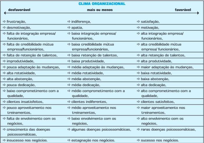 tabela clima
