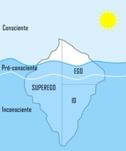 consciente inconsciente id ego superego